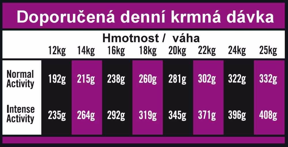 OPTIMAnova Dog Adult Medium Chicken & Rice 12 kg