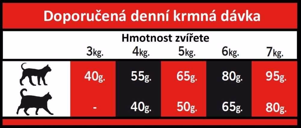 OPTIMAnova Cat Mature Urinary 8 kg