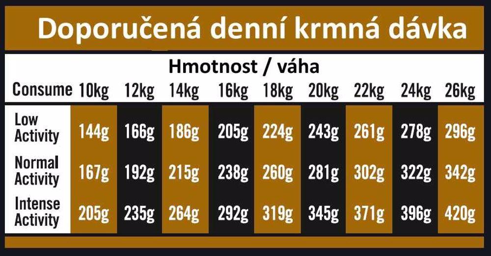 OPTIMAnova Dog Adult Medium Chicken & Potato GF 2 kg
