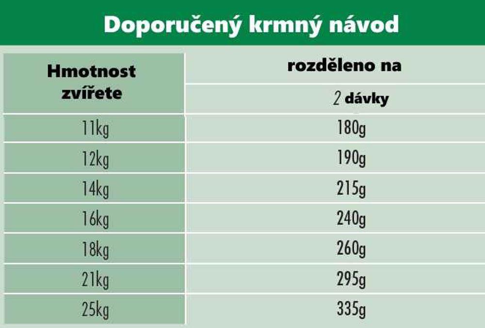 Kiramore Dog Adult Medium Maintenance 3 kg